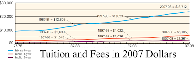 College Tuition and Fees in 2007 Dollars from 1977 to 2007