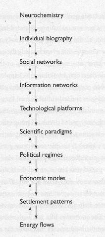 Neurochemistry Individual biography Social networks Information networks Technological platforms Scientific paradigms Political regimes Economic modes Settlement patterns Energy flows